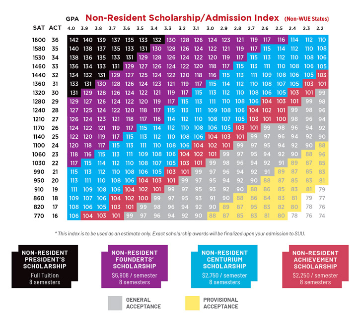 Non-Resident, Non-WUE States Scholarship Admission Index