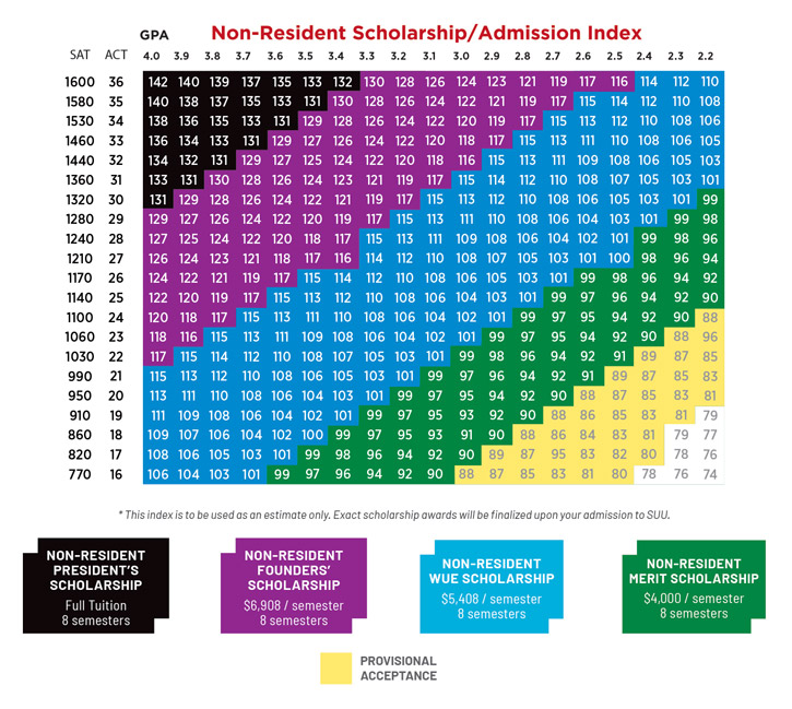 Non-Resident Scholarship Admission Index