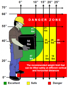 Preventing Back Injuries Safety Amp Risk Management Suu