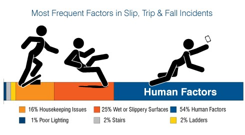 Factors In Slipping.