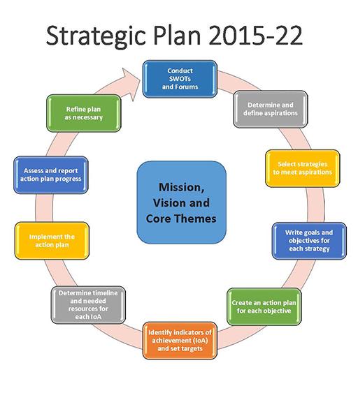 Getting Organized Timeline Strategic Planning Suu