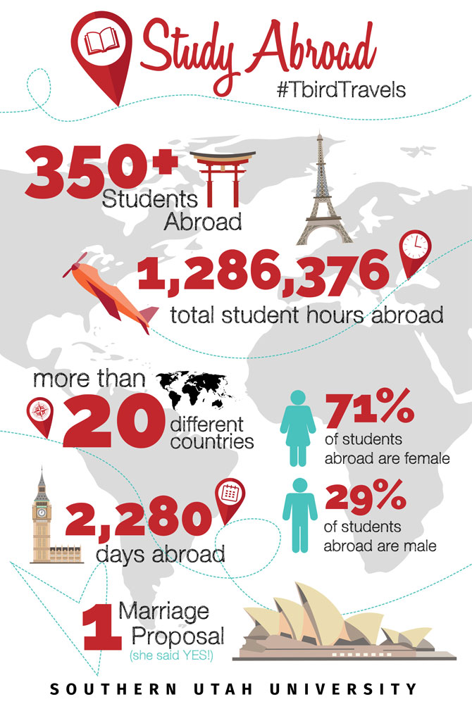 Study Abroad Prepares Students For Life